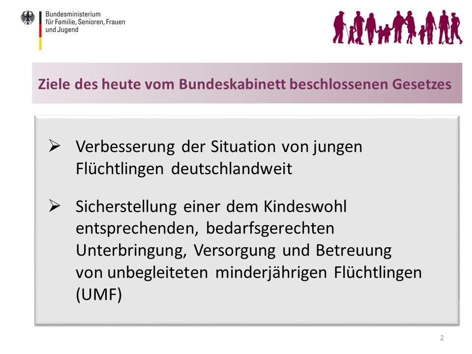 Ziele des heute vom Bundeskabinett beschlossenen Gesetzes 2  Verbesserung der Situation von jungen Flüchtlingen deutschlandweit  Sicherstellung einer dem Kindeswohl entsprechenden, bedarfsgerechten Unterbringung, Versorgung und Betreuung von unbegleiteten minderjährigen Flüchtlingen (UMF)