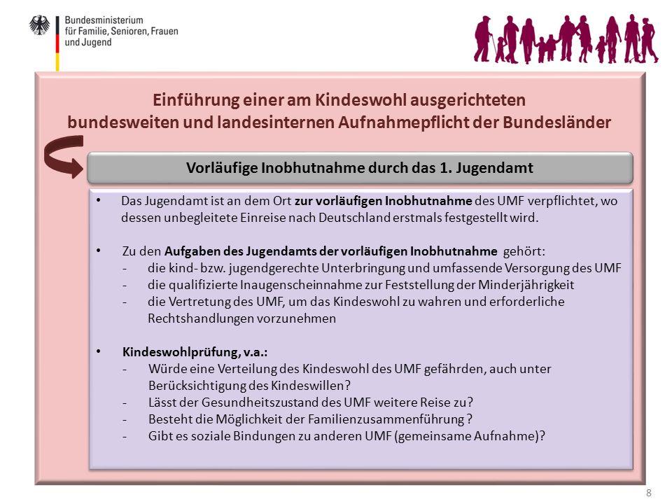 9 Einführung einer am Kindeswohl ausgerichteten bundesweiten und landesinternen Aufnahmepflicht der Bundesländer Vorläufige Inobhutnahme durch das 1.