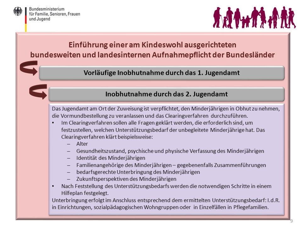 10 Anhebung der Altersgrenze zur Begründung der Handlungsfähigkeit in ausländerrechtlichen Verfahren Asylverfahrensgesetz: Anhebung der Altersgrenze von 16 auf 18 Jahren: 16- und 17Jährige werden im Asylverfahren durch einen gesetzlichen Vertreter begleitet.