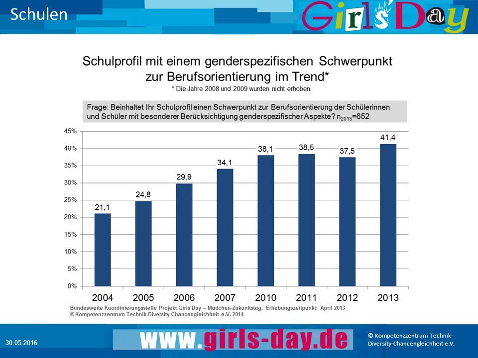 © Kompetenzzentrum Technik- Diversity-Chancengleichheit e.V. 30.05.2016 Schulen