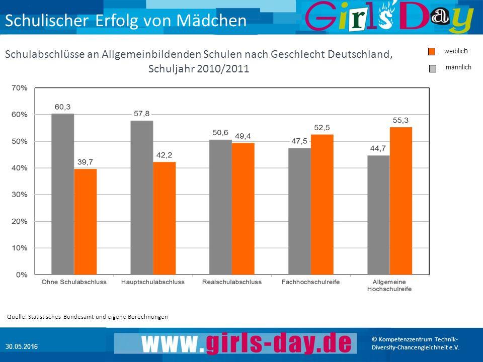 © Kompetenzzentrum Technik- Diversity-Chancengleichheit e.V. 30.05.2016 Unternehmen