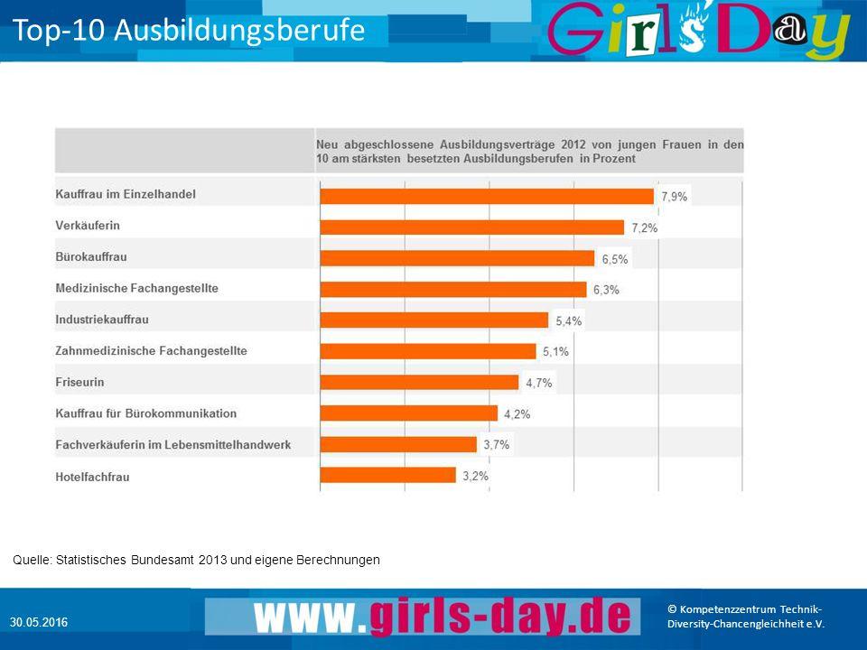 © Kompetenzzentrum Technik- Diversity-Chancengleichheit e.V.
