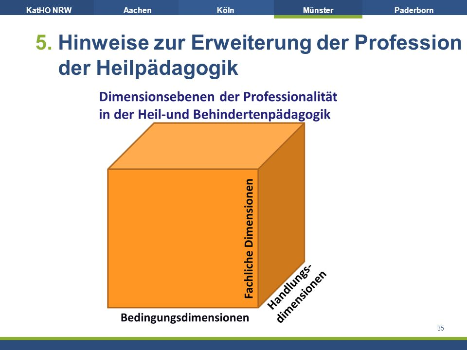 KatHO NRWAachenKölnMünsterPaderborn 5. Hinweise zur Erweiterung der Profession der Heilpädagogik 35
