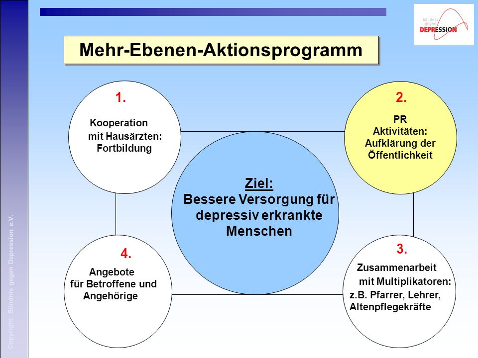 Copyright: Bündnis gegen Depression e.V. Kooperation mit Hausärzten: Fortbildung 1.