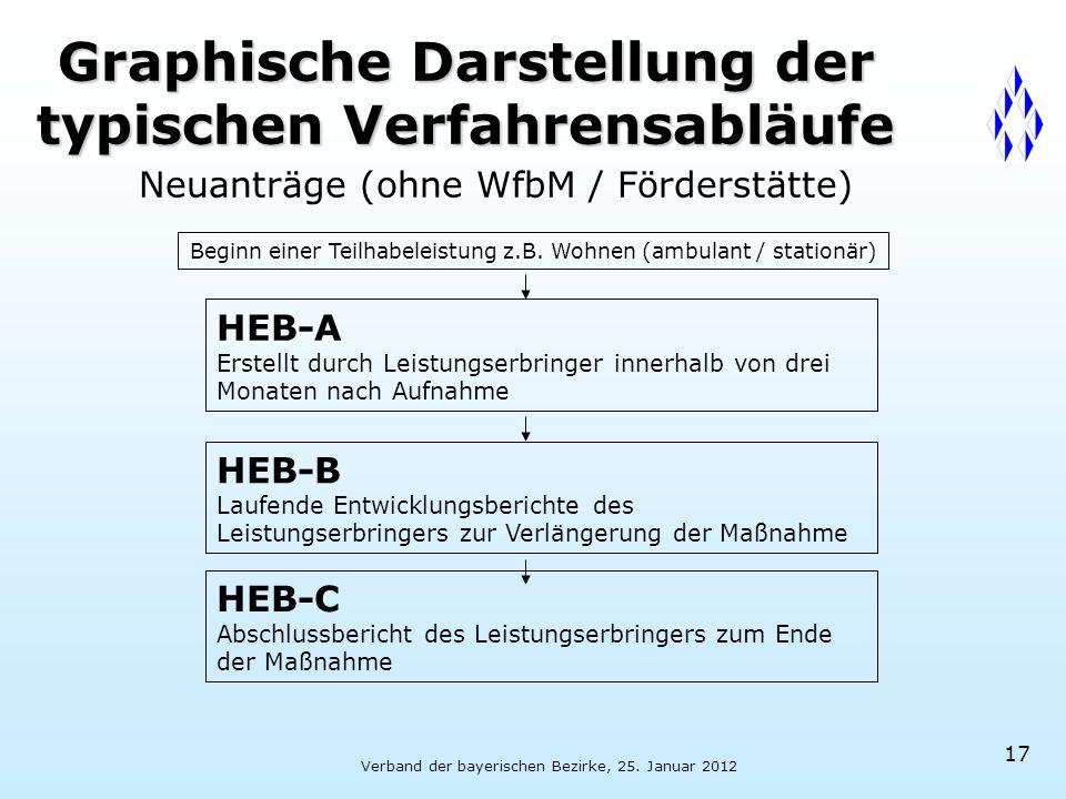 Verband der bayerischen Bezirke, 25. Januar 2012 17 Neuanträge (ohne WfbM / Förderstätte) Beginn einer Teilhabeleistung z.B. Wohnen (ambulant / statio