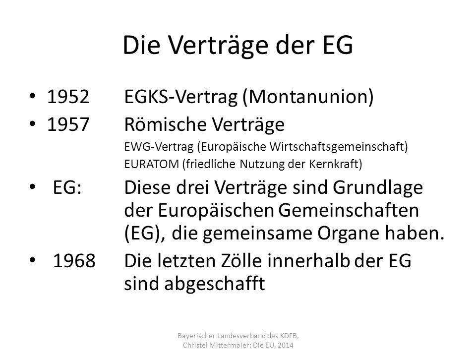 Die Verträge der EG 1952EGKS-Vertrag (Montanunion) 1957Römische Verträge EWG-Vertrag (Europäische Wirtschaftsgemeinschaft) EURATOM (friedliche Nutzung der Kernkraft) EG: Diese drei Verträge sind Grundlage der Europäischen Gemeinschaften (EG), die gemeinsame Organe haben.