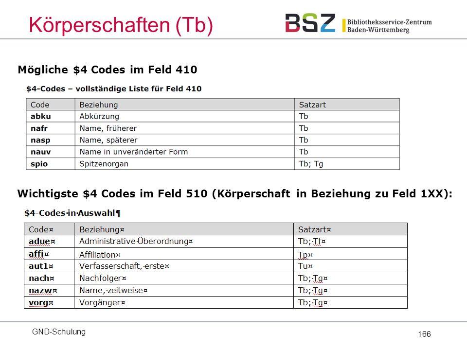 166 Mögliche $4 Codes im Feld 410 GND-Schulung Körperschaften (Tb) Wichtigste $4 Codes im Feld 510 (Körperschaft in Beziehung zu Feld 1XX):