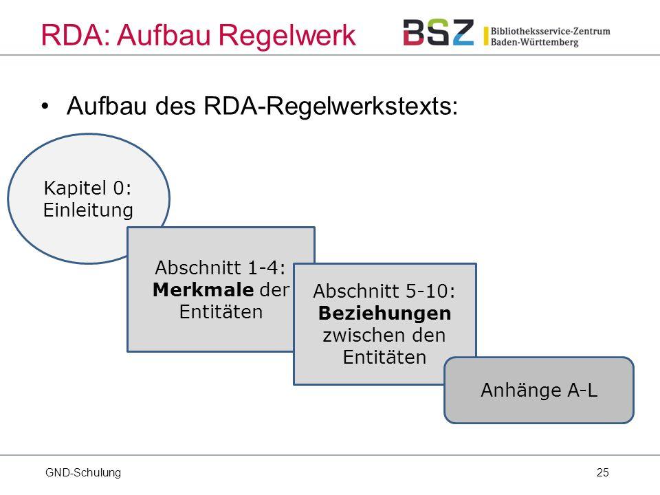 25 Aufbau des RDA-Regelwerkstexts: GND-Schulung RDA: Aufbau Regelwerk Kapitel 0: Einleitung Abschnitt 1-4: Merkmale der Entitäten Abschnitt 5-10: Beziehungen zwischen den Entitäten Anhänge A-L