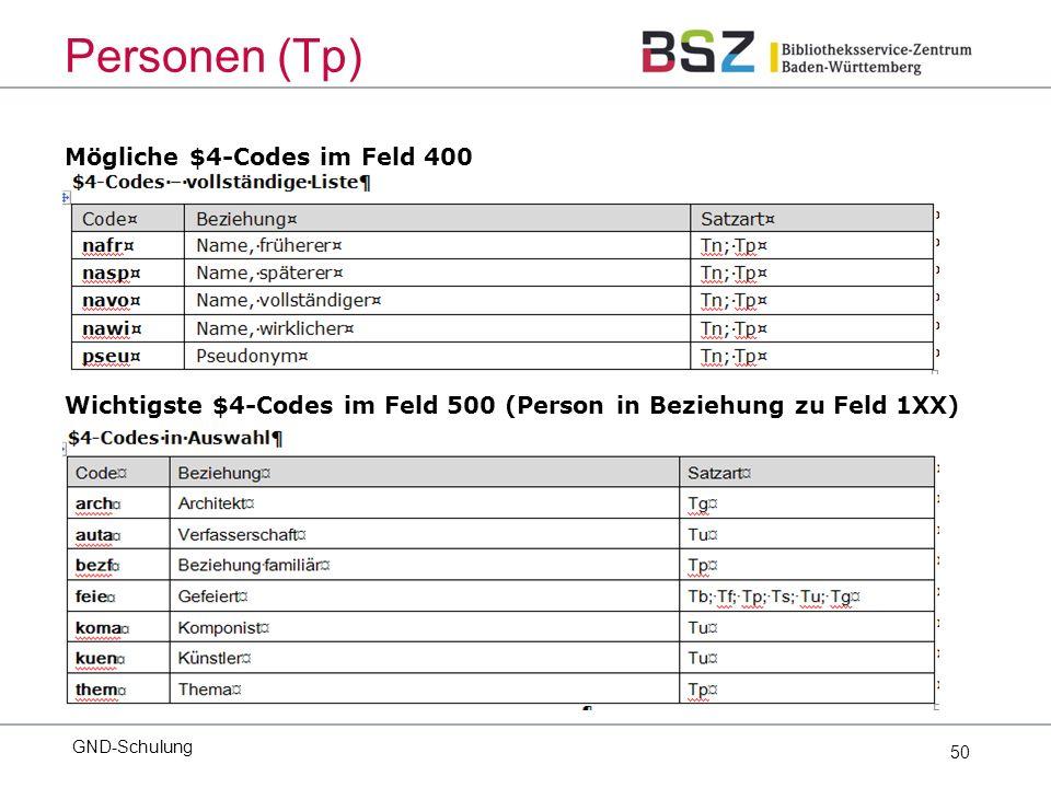 50 Mögliche $4-Codes im Feld 400 GND-Schulung Personen (Tp) Wichtigste $4-Codes im Feld 500 (Person in Beziehung zu Feld 1XX)