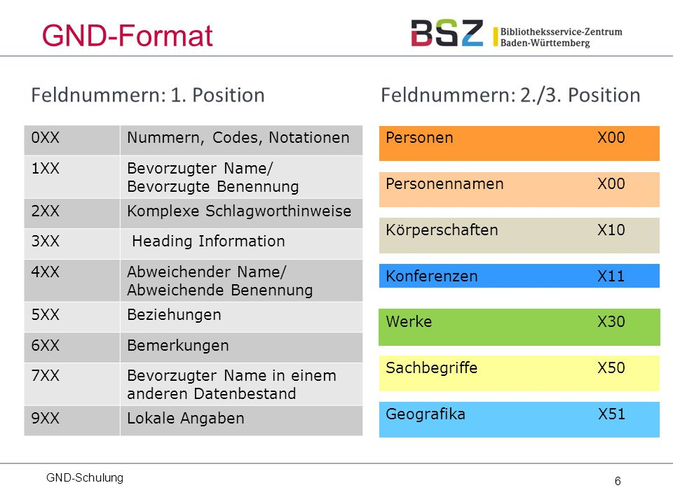 187 Allgemeine Universitäten, technische Hochschulen und Gesamthochschulen des deutschen Sprachgebietes Bei allen anderen Hochschulen und Hochschulen außerhalb des deutschen Sprachgebietes wird der bevorzugte Name nach den Grundregeln bestimmt.