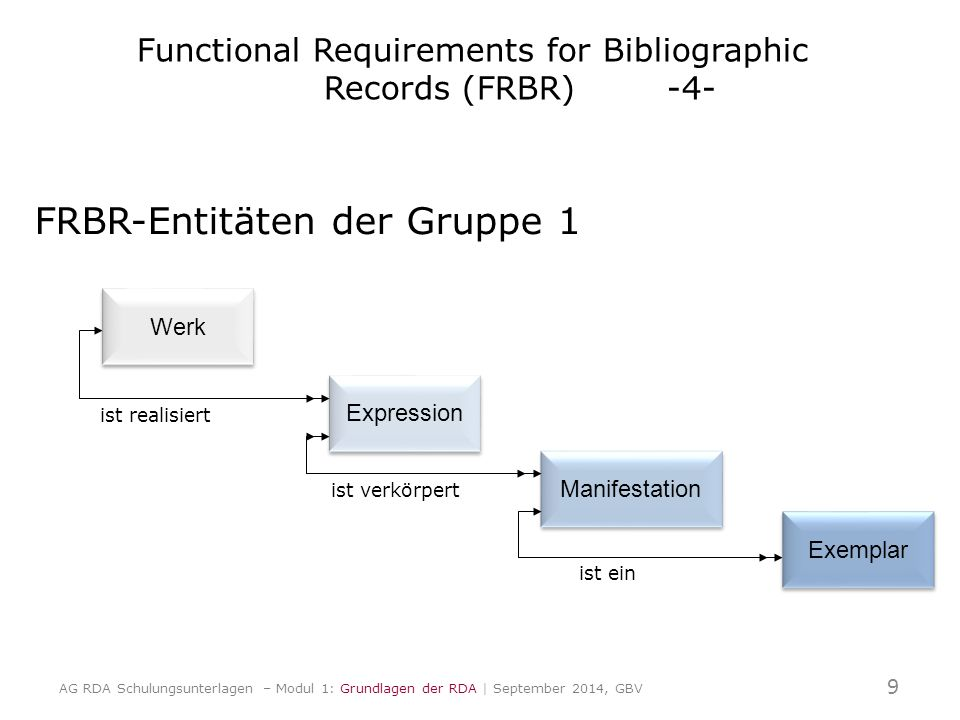 FRBR-Entitäten der Gruppe 1 Expression Manifestation Exemplar Werk ist realisiert ist verkörpert ist ein Werk 9 AG RDA Schulungsunterlagen – Modul 1: Grundlagen der RDA | September 2014, GBV Functional Requirements for Bibliographic Records (FRBR) -4-