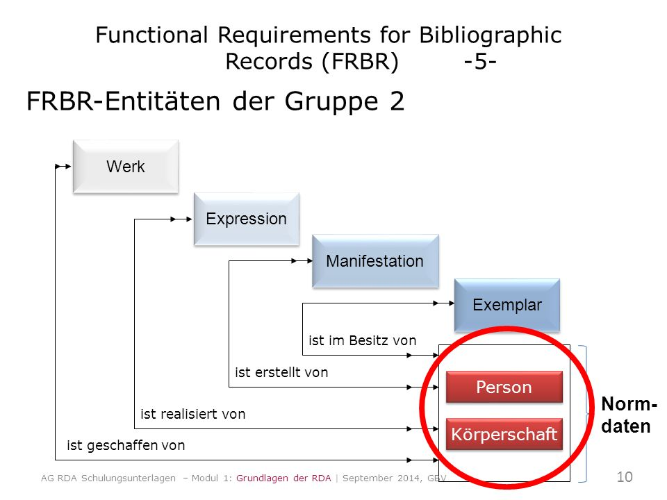 FRBR-Entitäten der Gruppe 2 Person Körperschaft ist geschaffen von ist realisiert von ist erstellt von ist im Besitz von Werk Expression Manifestation Exemplar Norm- daten 10 AG RDA Schulungsunterlagen – Modul 1: Grundlagen der RDA | September 2014, GBV Functional Requirements for Bibliographic Records (FRBR) -5-