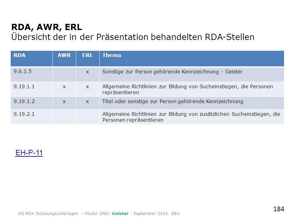 RDA, AWR, ERL Übersicht der in der Präsentation behandelten RDA-Stellen RDAAWRERLThema 9.6.1.5xSonstige zur Person gehörende Kennzeichnung - Geister 9.19.1.1xxAllgemeine Richtlinien zur Bildung von Sucheinstiegen, die Personen repräsentieren 9.19.1.2xxTitel oder sonstige zur Person gehörende Kennzeichnung 9.19.2.1Allgemeine Richtlinien zur Bildung von zusätzlichen Sucheinstiegen, die Personen repräsentieren EH-P-11 184 AG RDA Schulungsunterlagen – Modul GND: Geister | September 2014, GBV