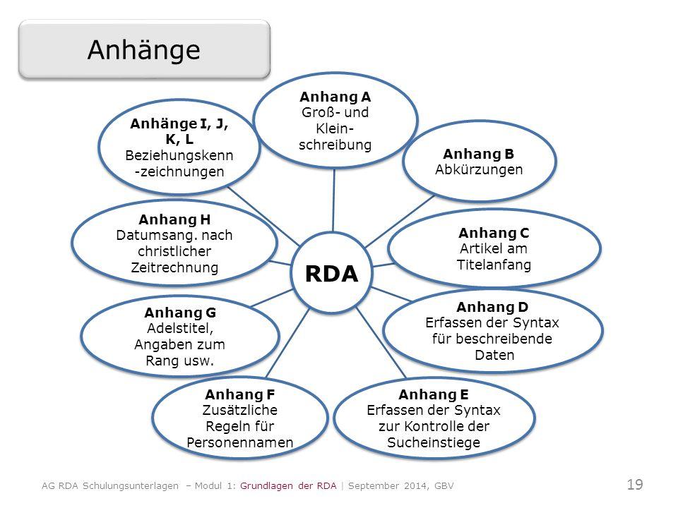 RDA Anhang A Groß- und Klein- schreibung Anhang B Abkürzungen Anhang C Artikel am Titelanfang Anhang D Erfassen der Syntax für beschreibende Daten Anh