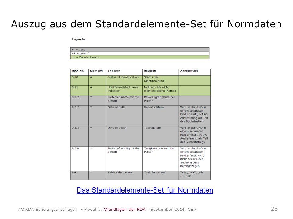 Auszug aus dem Standardelemente-Set für Normdaten Das Standardelemente-Set für Normdaten 23 AG RDA Schulungsunterlagen – Modul 1: Grundlagen der RDA |