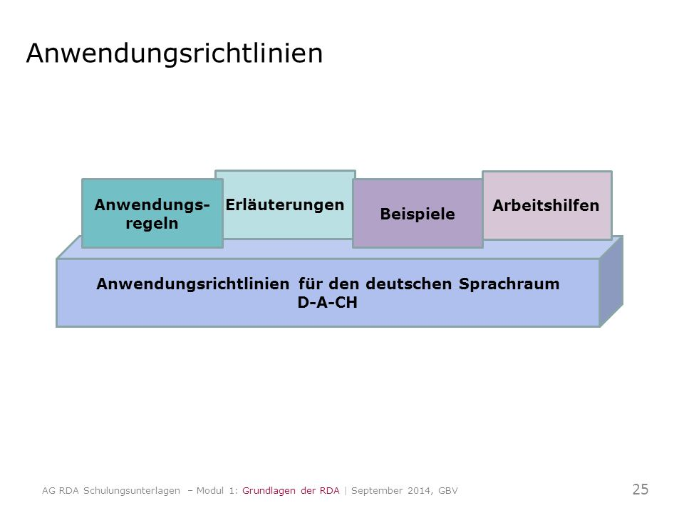 Anwendungsrichtlinien Anwendungsrichtlinien für den deutschen Sprachraum D-A-CH Erläuterungen Beispiele Arbeitshilfen Anwendungs- regeln 25 AG RDA Schulungsunterlagen – Modul 1: Grundlagen der RDA | September 2014, GBV