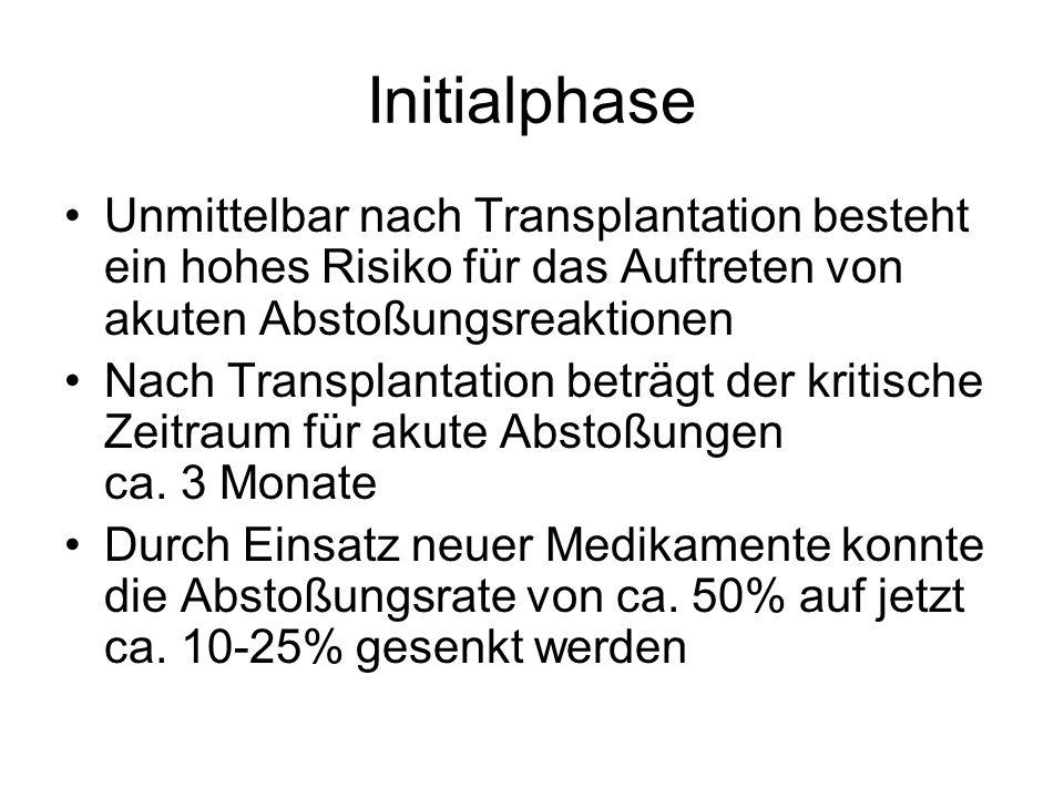 Initialphase Unmittelbar nach Transplantation besteht ein hohes Risiko für das Auftreten von akuten Abstoßungsreaktionen Nach Transplantation beträgt der kritische Zeitraum für akute Abstoßungen ca.