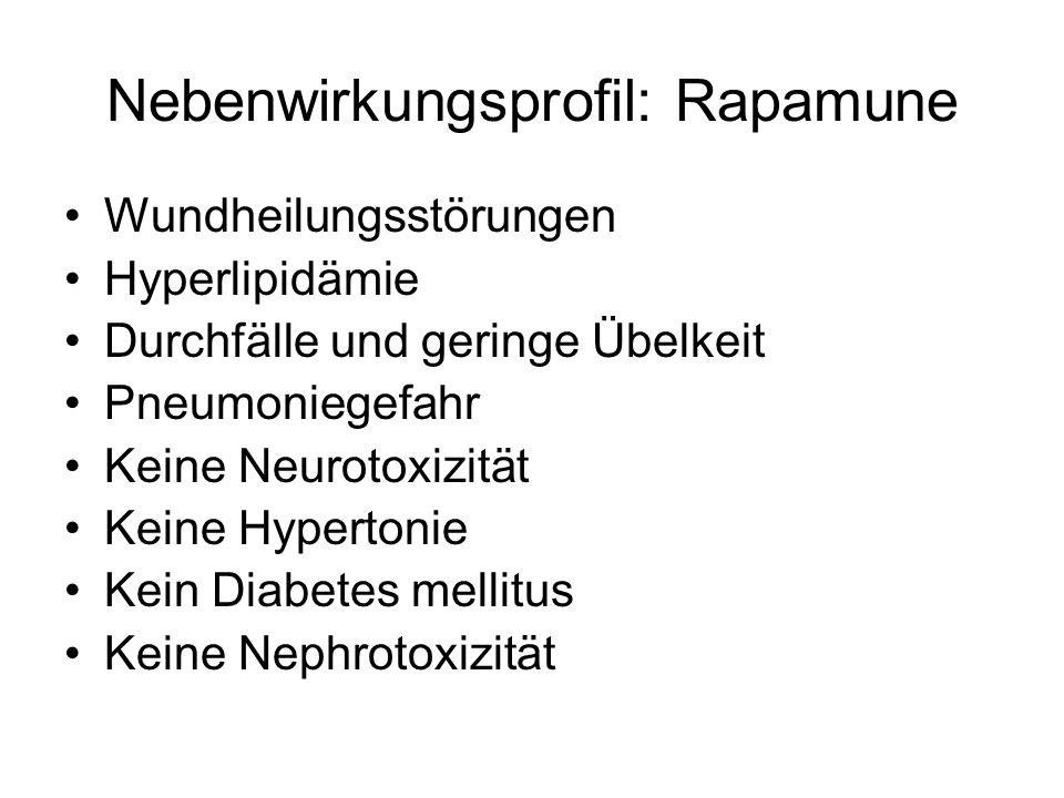 Nebenwirkungsprofil: Rapamune Wundheilungsstörungen Hyperlipidämie Durchfälle und geringe Übelkeit Pneumoniegefahr Keine Neurotoxizität Keine Hypertonie Kein Diabetes mellitus Keine Nephrotoxizität