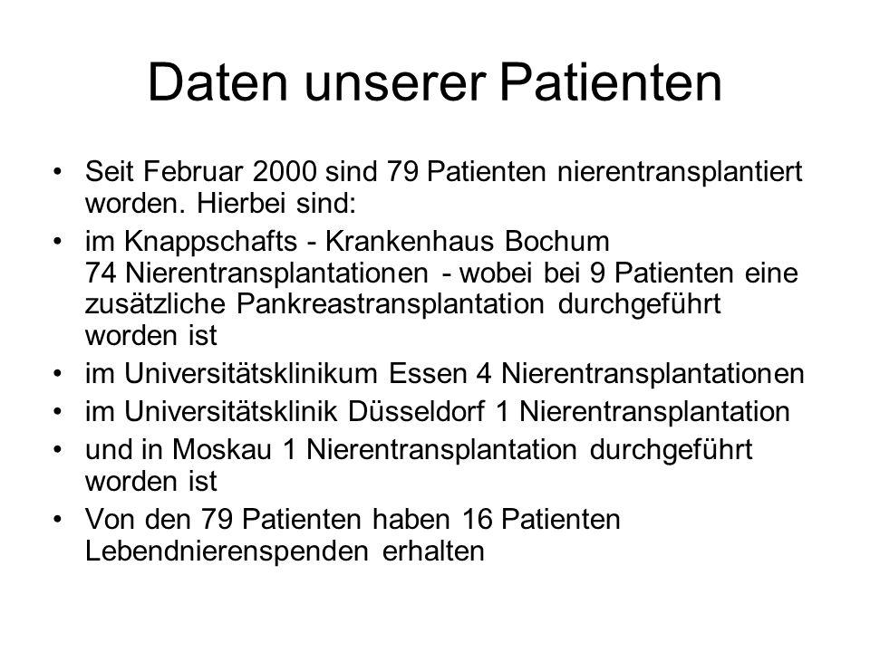 Daten unserer Patienten Seit Februar 2000 sind 79 Patienten nierentransplantiert worden.