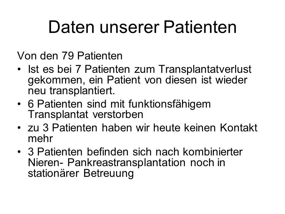 Daten unserer Patienten Von den 79 Patienten Ist es bei 7 Patienten zum Transplantatverlust gekommen, ein Patient von diesen ist wieder neu transplantiert.