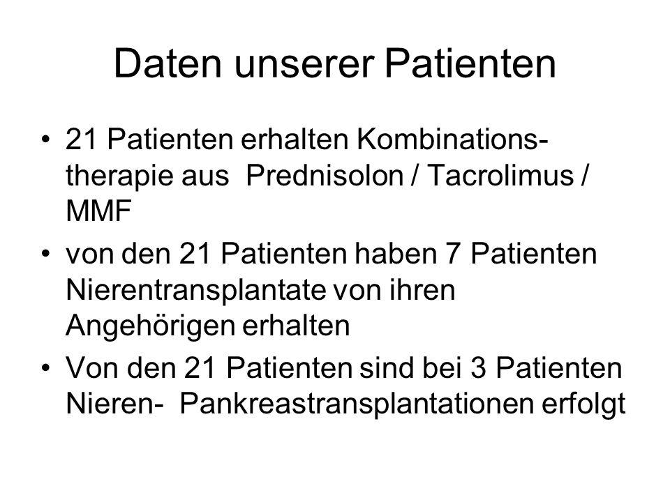 Daten unserer Patienten 21 Patienten erhalten Kombinations- therapie aus Prednisolon / Tacrolimus / MMF von den 21 Patienten haben 7 Patienten Nierentransplantate von ihren Angehörigen erhalten Von den 21 Patienten sind bei 3 Patienten Nieren- Pankreastransplantationen erfolgt