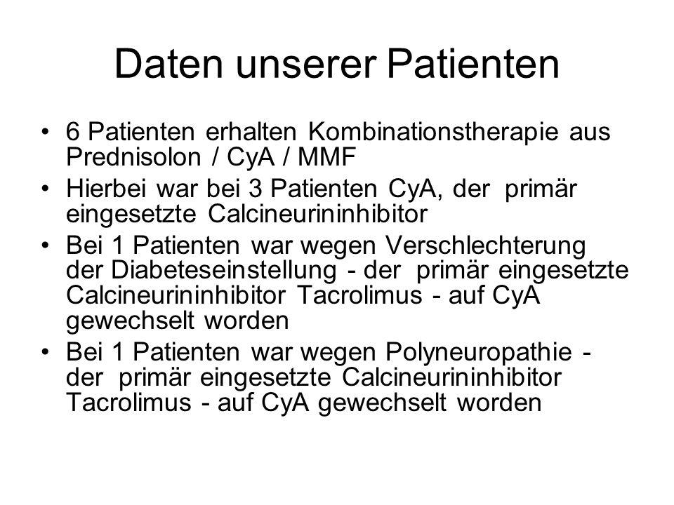 Daten unserer Patienten 6 Patienten erhalten Kombinationstherapie aus Prednisolon / CyA / MMF Hierbei war bei 3 Patienten CyA, der primär eingesetzte Calcineurininhibitor Bei 1 Patienten war wegen Verschlechterung der Diabeteseinstellung - der primär eingesetzte Calcineurininhibitor Tacrolimus - auf CyA gewechselt worden Bei 1 Patienten war wegen Polyneuropathie - der primär eingesetzte Calcineurininhibitor Tacrolimus - auf CyA gewechselt worden