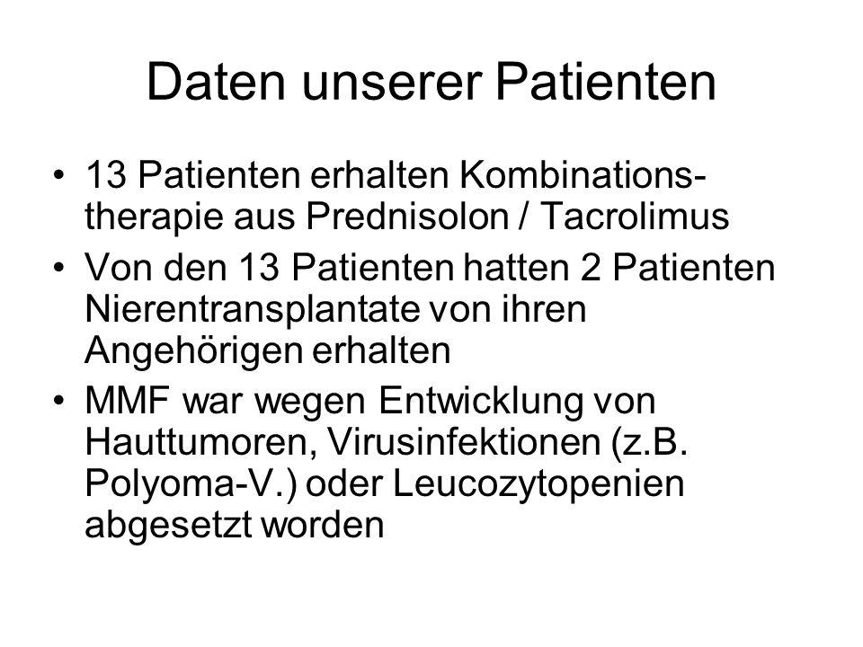 Daten unserer Patienten 13 Patienten erhalten Kombinations- therapie aus Prednisolon / Tacrolimus Von den 13 Patienten hatten 2 Patienten Nierentransplantate von ihren Angehörigen erhalten MMF war wegen Entwicklung von Hauttumoren, Virusinfektionen (z.B.