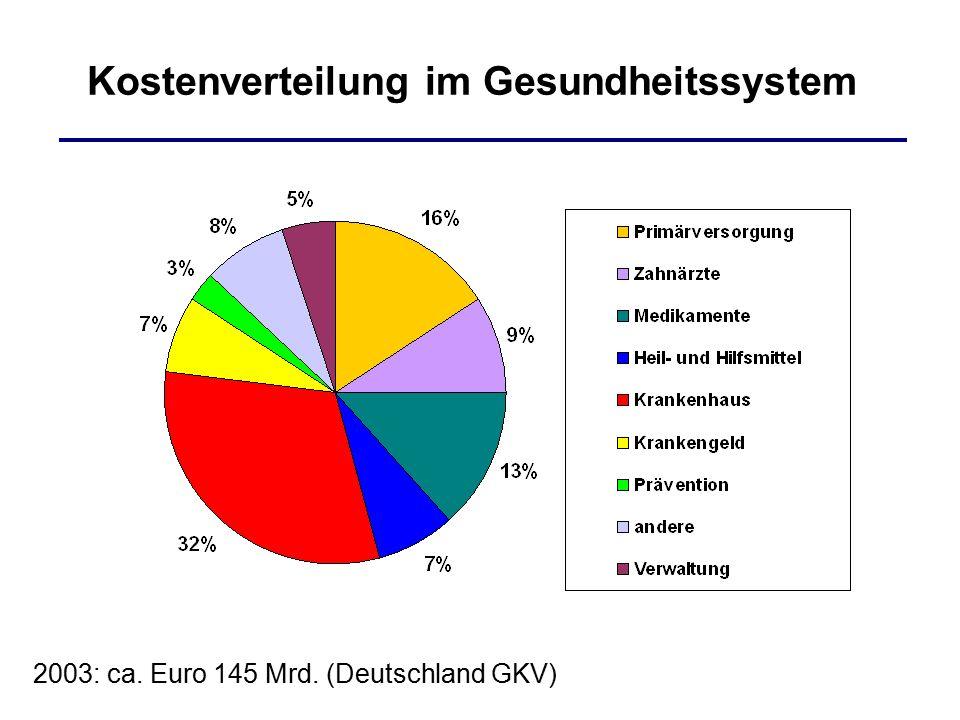Kostenverteilung im Gesundheitssystem 2003: ca. Euro 145 Mrd. (Deutschland GKV)