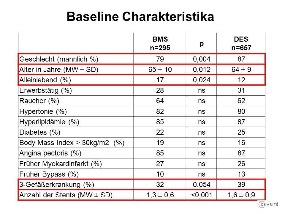 Baseline Charakteristika BMS n=295 p DES n=657 Geschlecht (männlich %)790,00487 Alter in Jahre (MW ± SD)65 ± 100,01264 ± 9 Alleinlebend (%)170,02412 Erwerbstätig (%)28ns31 Raucher (%)64ns62 Hypertonie (%)82ns80 Hyperlipidämie (%)85ns87 Diabetes (%)22ns25 Body Mass Index > 30kg/m2 (%)19ns16 Angina pectoris (%)85ns87 Früher Myokardinfarkt (%)27ns26 Früher Bypass (%)10ns13 3-Gefäßerkrankung (%)320.05439 Anzahl der Stents (MW ± SD)1,3 ± 0,6<0,0011,6 ± 0,9