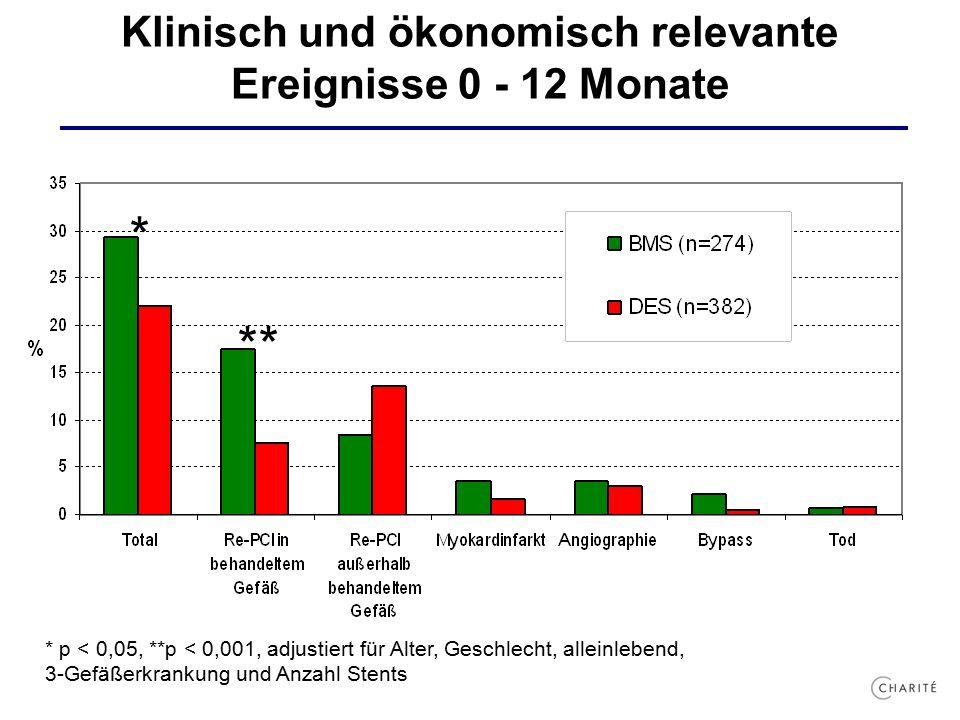 Klinisch und ökonomisch relevante Ereignisse 0 - 12 Monate * ** * p < 0,05, **p < 0,001, adjustiert für Alter, Geschlecht, alleinlebend, 3-Gefäßerkrankung und Anzahl Stents