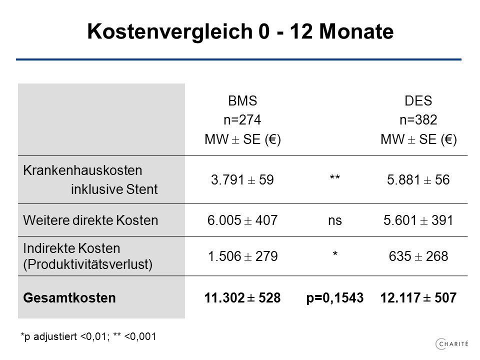 Kostenvergleich 0 - 12 Monate BMS n=274 MW ± SE (€) DES n=382 MW ± SE (€) Krankenhauskosten inklusive Stent 3.791 ± 59**5.881 ± 56 Weitere direkte Kosten6.005 ± 407ns5.601 ± 391 Indirekte Kosten (Produktivitätsverlust) 1.506 ± 279*635 ± 268 Gesamtkosten11.302 ± 528p=0,154312.117 ± 507 *p adjustiert <0,01; ** <0,001