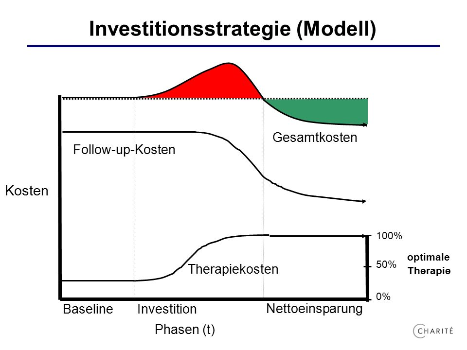Investitionsstrategie (Modell) Follow-up-Kosten Gesamtkosten Therapiekosten 100% 50% 0% Kosten Baseline Investition Nettoeinsparung Phasen (t) optimal