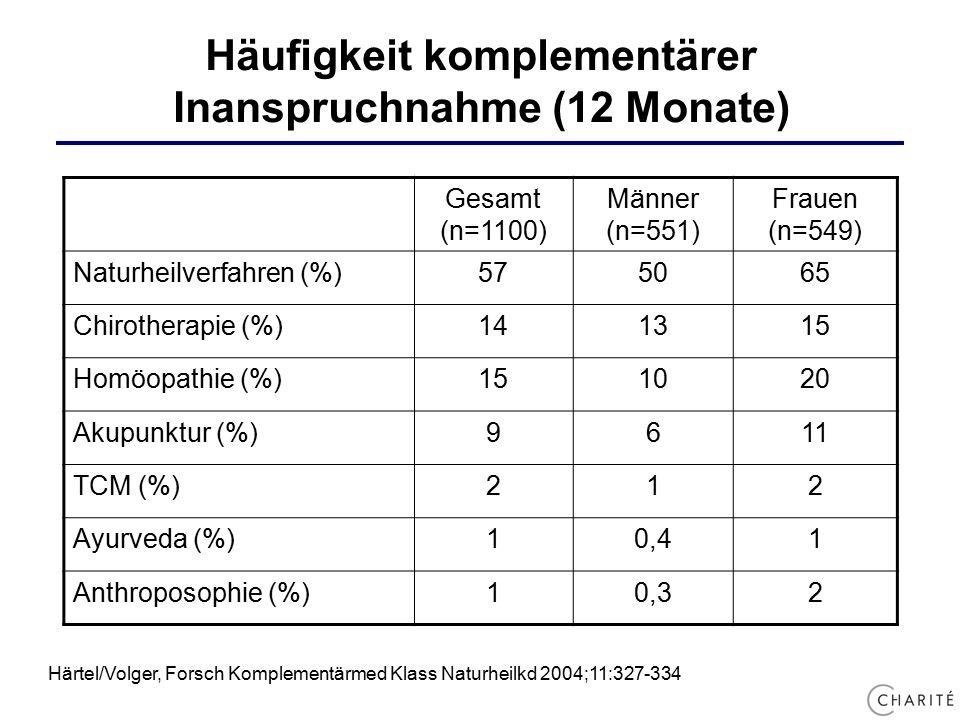 Häufigkeit komplementärer Inanspruchnahme (12 Monate) Härtel/Volger, Forsch Komplementärmed Klass Naturheilkd 2004;11:327-334 Gesamt (n=1100) Männer (n=551) Frauen (n=549) Naturheilverfahren (%)575065 Chirotherapie (%)141315 Homöopathie (%)151020 Akupunktur (%)9611 TCM (%)212 Ayurveda (%)10,41 Anthroposophie (%)10,32