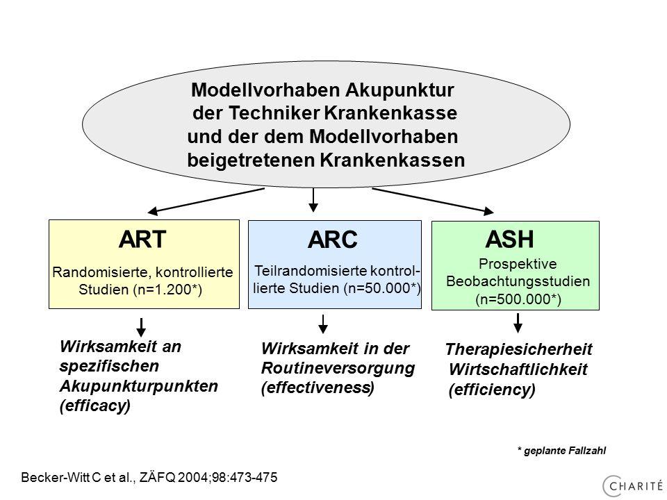 Modellvorhaben Akupunktur der Techniker Krankenkasse und der dem Modellvorhaben beigetretenen Krankenkassen ARC Teilrandomisierte kontrol- lierte Studien (n=50.000*) Wirksamkeit in der Routineversorgung (effectiveness) ART Randomisierte, kontrollierte Studien (n=1.200*) Wirksamkeit an spezifischen Akupunkturpunkten (efficacy) ASH Prospektive Beobachtungsstudien (n=500.000*) Therapiesicherheit Wirtschaftlichkeit (efficiency) * geplante Fallzahl Becker-Witt C et al., ZÄFQ 2004;98:473-475