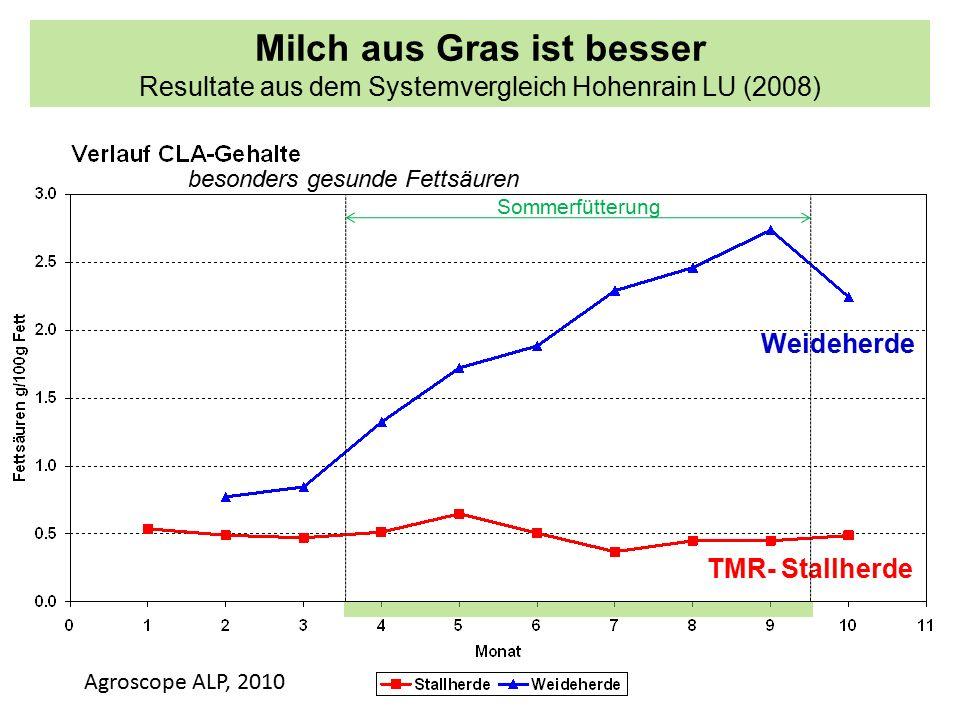 Milch aus Gras ist besser Resultate aus dem Systemvergleich Hohenrain LU (2008) Weideherde TMR- Stallherde Sommerfütterung besonders gesunde Fettsäuren Agroscope ALP, 2010
