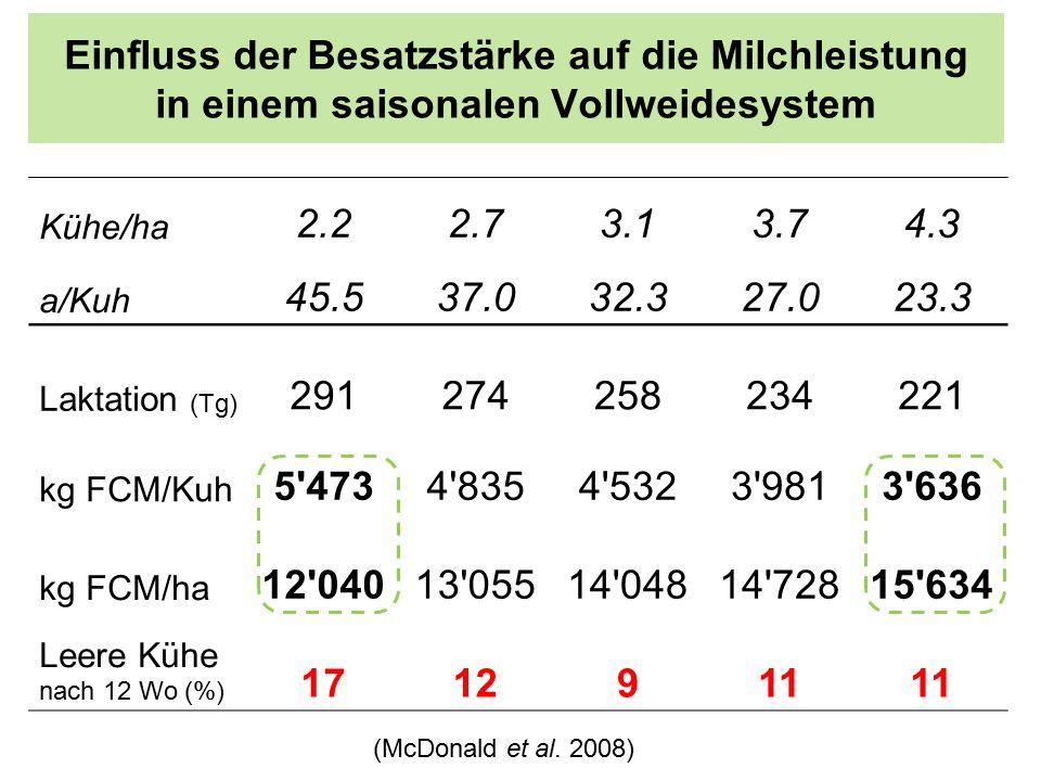 Einfluss der Besatzstärke auf die Milchleistung in einem saisonalen Vollweidesystem Kühe/ha 2.22.73.13.74.3 a/Kuh 45.537.032.327.023.3 Laktation (Tg) 291274258234221 kg FCM/Kuh 5 4734 8354 5323 9813 636 kg FCM/ha 12 04013 05514 04814 72815 634 Leere Kühe nach 12 Wo (%) 1712911 (McDonald et al.