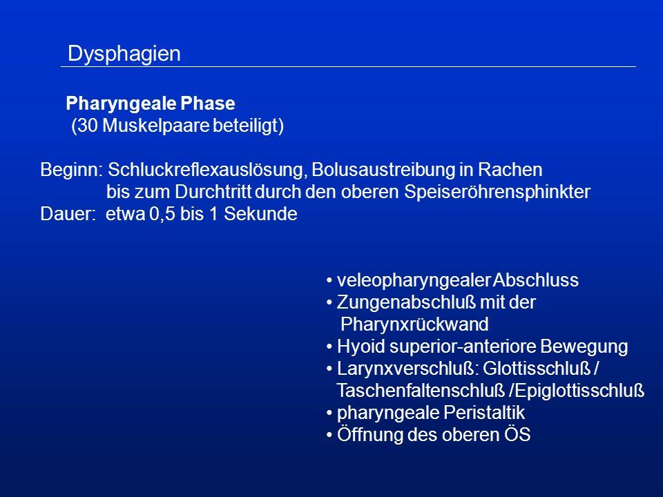 Dysphagien Pharyngeale Phase (30 Muskelpaare beteiligt) Beginn: Schluckreflexauslösung, Bolusaustreibung in Rachen bis zum Durchtritt durch den oberen Speiseröhrensphinkter Dauer: etwa 0,5 bis 1 Sekunde veleopharyngealer Abschluss Zungenabschluß mit der Pharynxrückwand Hyoid superior-anteriore Bewegung Larynxverschluß: Glottisschluß / Taschenfaltenschluß /Epiglottisschluß pharyngeale Peristaltik Öffnung des oberen ÖS