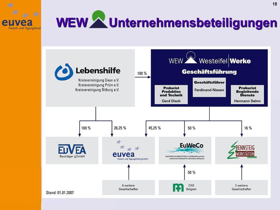 18 WEW Unternehmensbeteiligungen