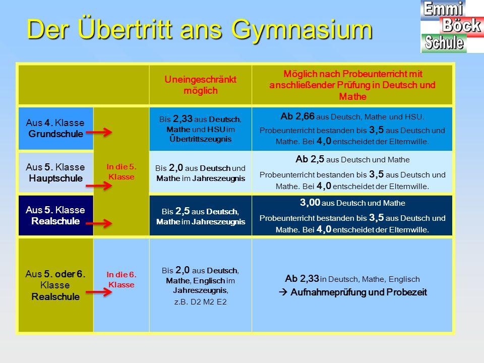 Der Übertritt ans Gymnasium Uneingeschränkt möglich Möglich nach Probeunterricht mit anschließender Prüfung in Deutsch und Mathe Aus 4. Klasse Grundsc