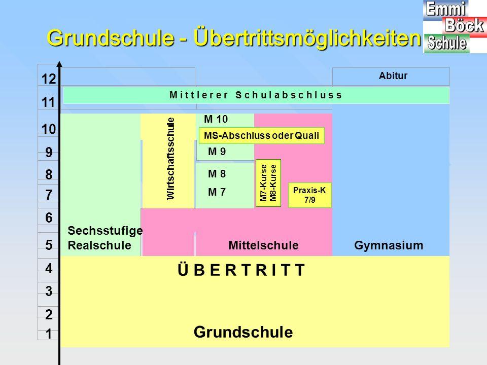 M 9 Grundschule Ü B E R T R I T T Grundschule - Übertrittsmöglichkeiten 12 11 10 9 8 7 6 5 4 3 2 1 MS-Abschluss oder Quali Praxis-K 7/9 M7-Kurse M8-Ku