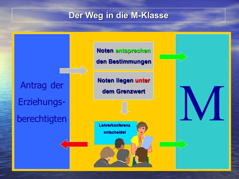 Der Weg in die M-Klasse M Antrag der Erziehungs- berechtigten Noten entsprechen den Bestimmungen Noten liegen unter dem Grenzwert Lehrerkonferenzentscheidet