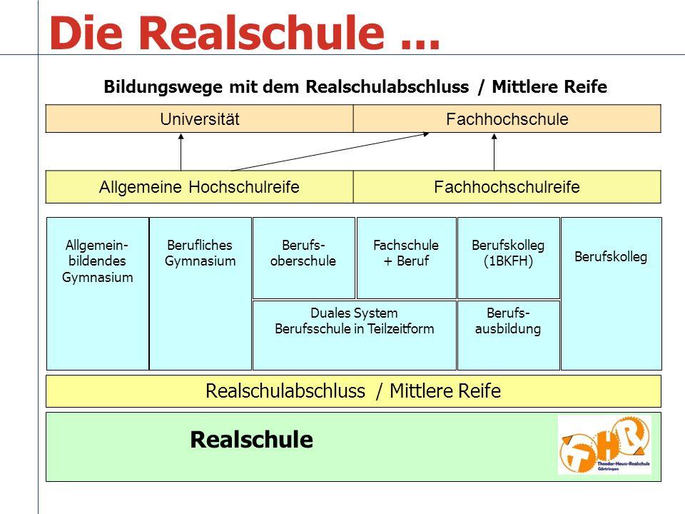 Die Realschule... Realschule Realschulabschluss / Mittlere Reife Allgemein- bildendes Gymnasium Berufs- oberschule Fachschule + Beruf Duales System Be