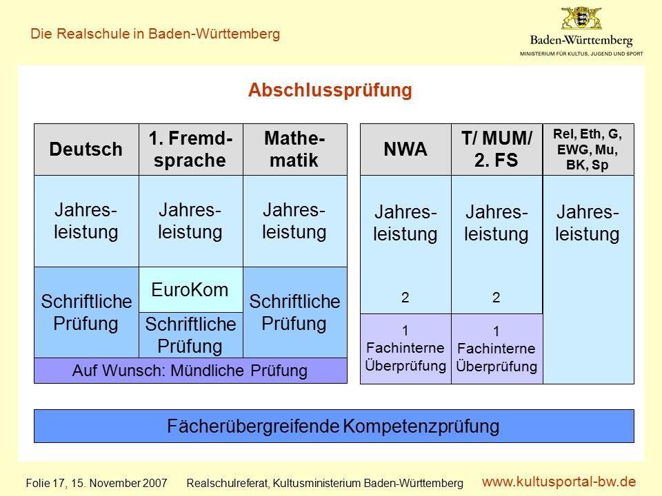 www.kultusportal-bw.de Realschulreferat, Kultusministerium Baden-Württemberg Die Realschule in Baden-Württemberg Folie 17, 15.