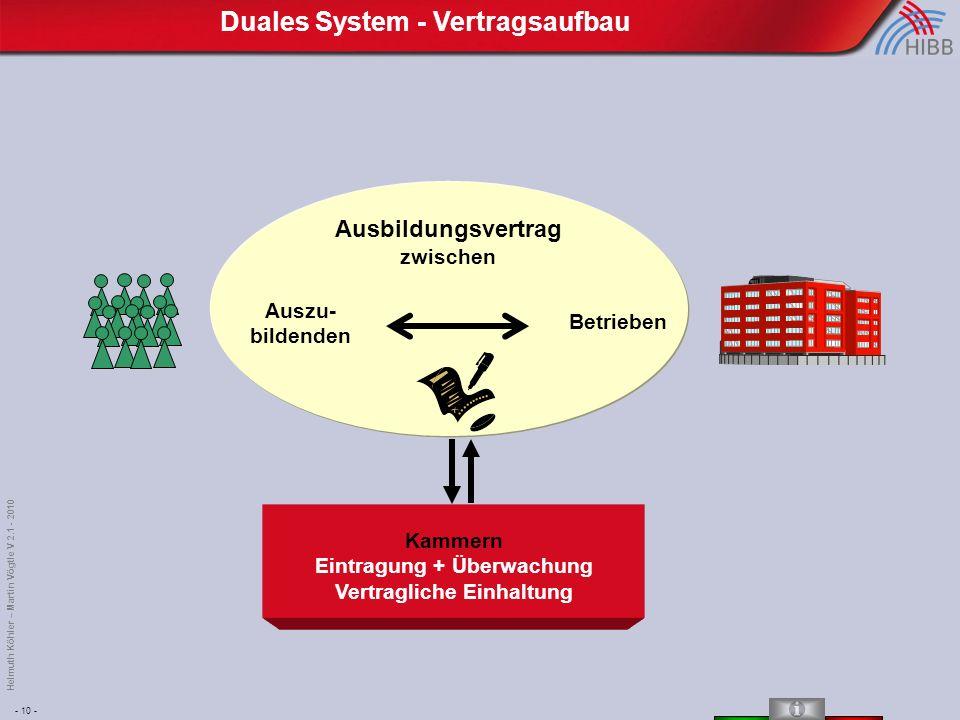 - 10 - Helmuth Köhler – Martin Vögtle V 2.1 - 2010 Duales System - Vertragsaufbau Ausbildungsvertrag zwischen Auszu- bildenden Betrieben Kammern Eintragung + Überwachung Vertragliche Einhaltung