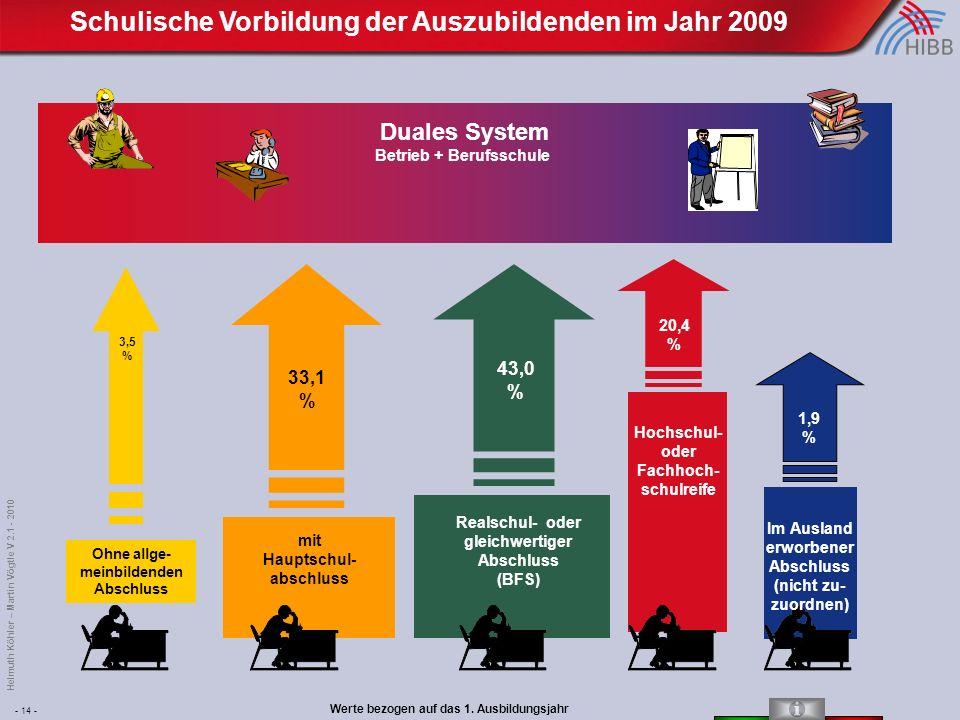 - 14 - Helmuth Köhler – Martin Vögtle V 2.1 - 2010 1,9 % Im Ausland erworbener Abschluss (nicht zu- zuordnen) Realschul- oder gleichwertiger Abschluss (BFS) 43,0 % Hochschul- oder Fachhoch- schulreife 20,4 % mit Hauptschul- abschluss 33,1 % Ohne allge- meinbildenden Abschluss 3,5 % Duales System Betrieb + Berufsschule Schulische Vorbildung der Auszubildenden im Jahr 2009 Werte bezogen auf das 1.