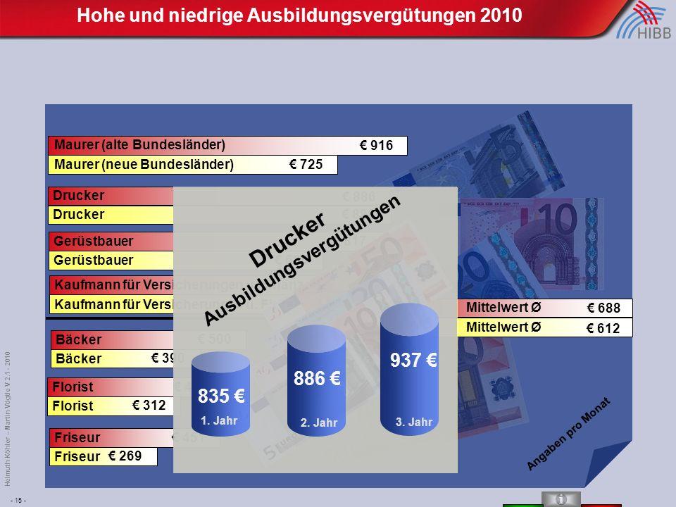 - 15 - Helmuth Köhler – Martin Vögtle V 2.1 - 2010 Maurer (alte Bundesländer) Maurer (neue Bundesländer) € 916 € 725 Mittelwert Ø € 688 € 612 Drucker € 886 Kaufmann für Versicherungen u.