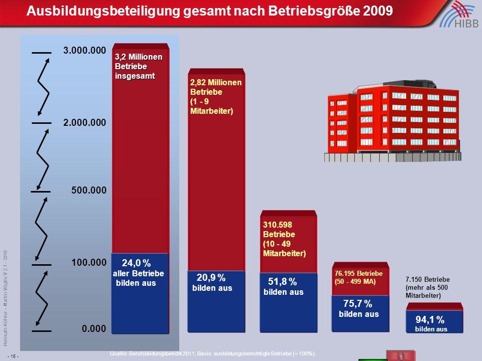 - 16 - Helmuth Köhler – Martin Vögtle V 2.1 - 2010 Ausbildungsbeteiligung gesamt nach Betriebsgröße 2009 0.000 100.000 500.000 3.000.000 3,2 Millionen Betriebe insgesamt 2,82 Millionen Betriebe (1 - 9 Mitarbeiter) 310.598 Betriebe (10 - 49 Mitarbeiter) 20,9 % bilden aus 24,0 % aller Betriebe bilden aus 51,8 % bilden aus 76.195 Betriebe (50 - 499 MA) 75,7 % bilden aus 7.150 Betriebe (mehr als 500 Mitarbeiter) 94,1 % bilden aus 2.000.000 Quelle: Berufsbildungsbericht 2011, Basis: ausbildungsberechtigte Betriebe (= 100%)