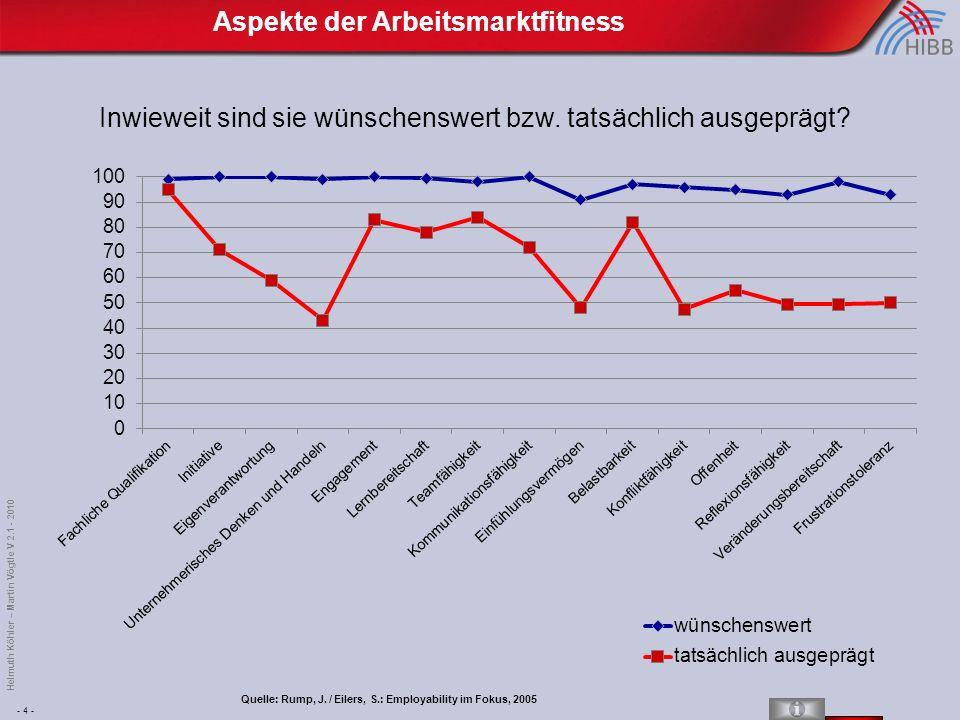 - 4 - Helmuth Köhler – Martin Vögtle V 2.1 - 2010 Aspekte der Arbeitsmarktfitness Inwieweit sind sie wünschenswert bzw.