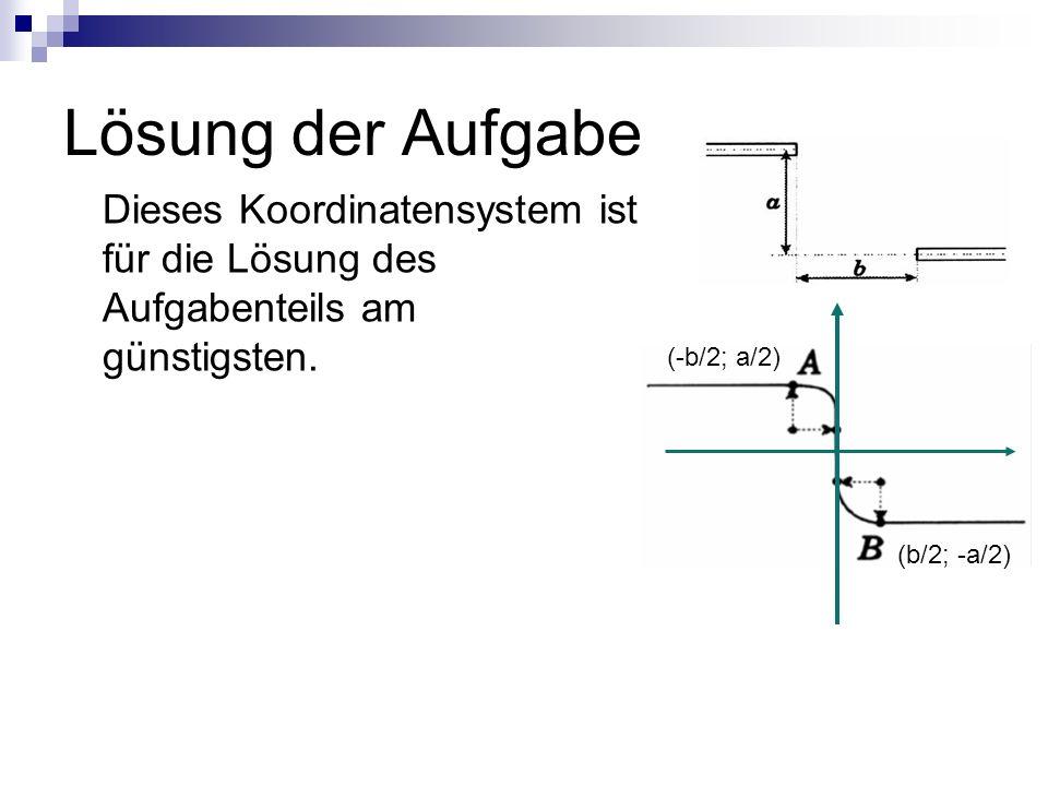Lösung der Aufgabe Dieses Koordinatensystem ist für die Lösung des Aufgabenteils am günstigsten. (-b/2; a/2) (b/2; -a/2)
