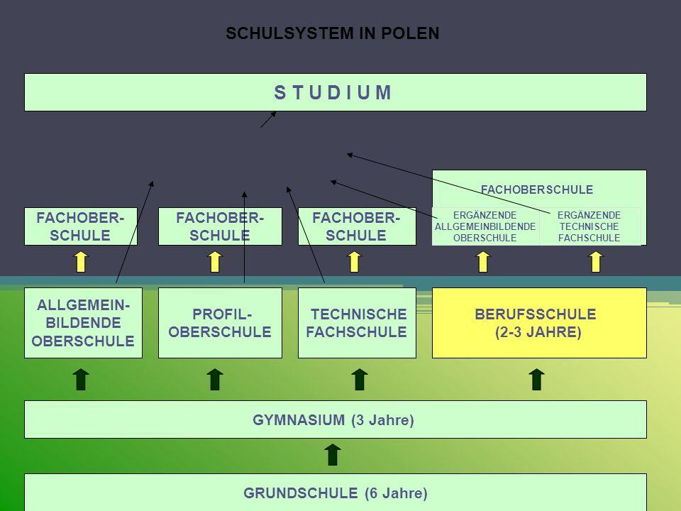 GRUNDSCHULE (6 Jahre) GYMNASIUM (3 Jahre) ALLGEMEIN- BILDENDE OBERSCHULE PROFIL- OBERSCHULE TECHNISCHE FACHSCHULE BERUFSSCHULE (2-3 JAHRE) FACHOBER- S